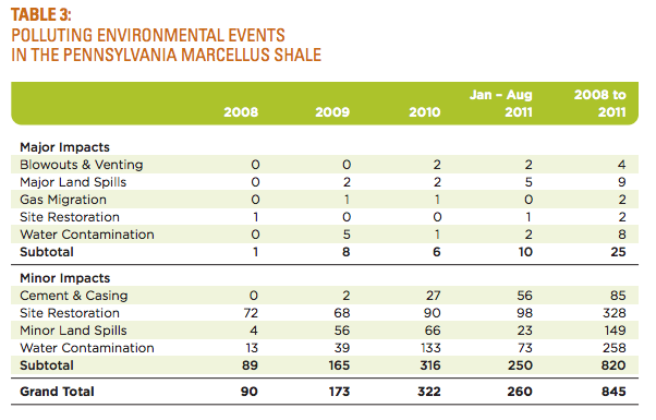 Polluting Environmental Events in the Marcellus Shale (Considine et al (2012) p. 18)