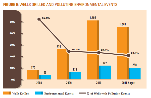 Wells Drilled and Polluting Environmental Events (Considine et al (2012) p. 14)
