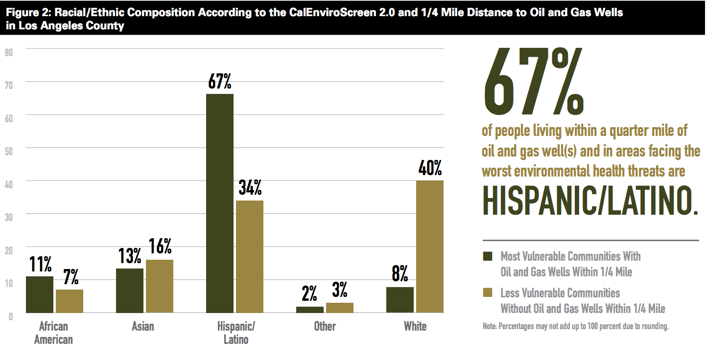 """From """"Drilling in California: Who's at Risk?"""" by Natural Resources Defense Council"""