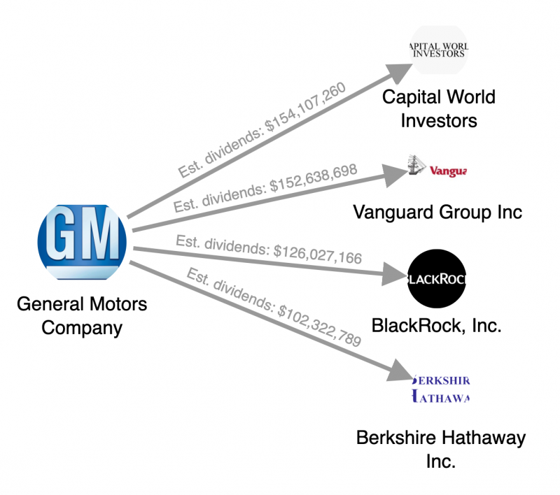 Gm Workers Strike For Fair Pay As Executives And Investors Extract Billions From The Company Eyes On The Ties